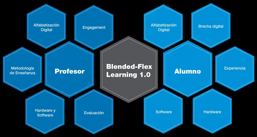 Anatomía del Modelo Educativo Blended-Flex Learning 1.0